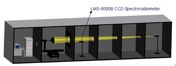 High Precision Rotation Luminaire Goniospectroradiometer